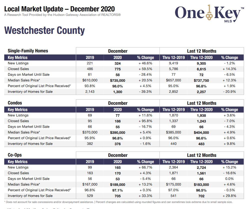 Westchester County Dec 2020 Stats